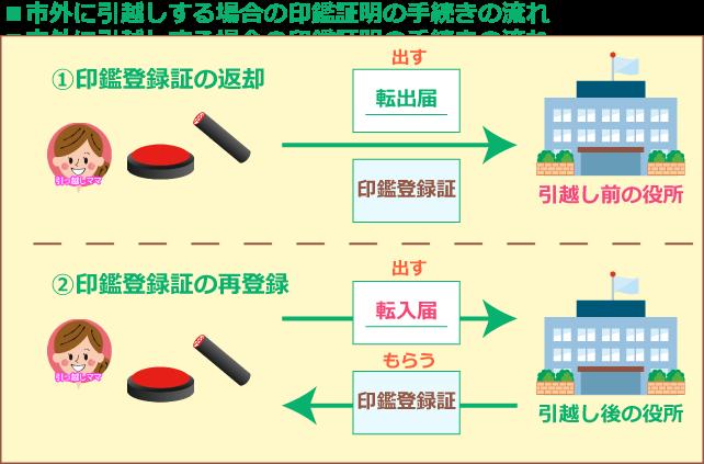 印鑑登録の方法